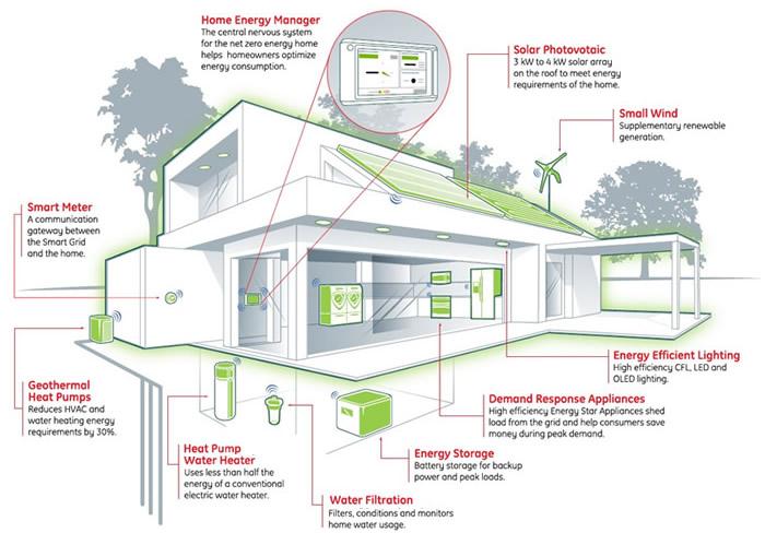 Smart Buildings Cyprus